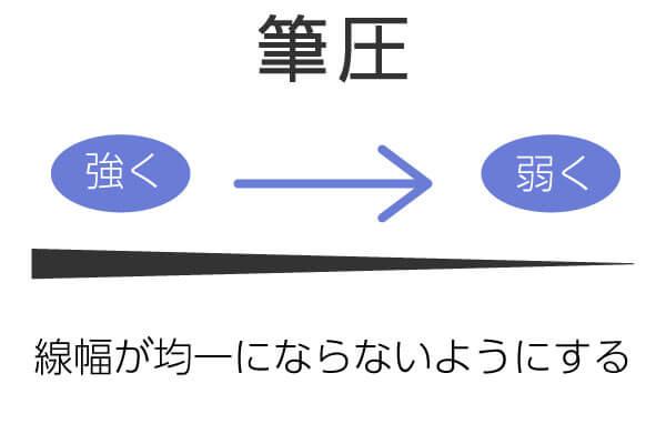線の引き方