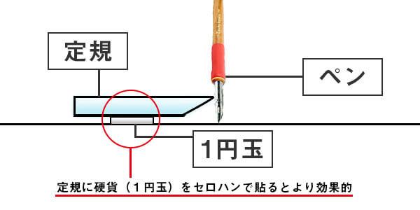 定規1円玉使う