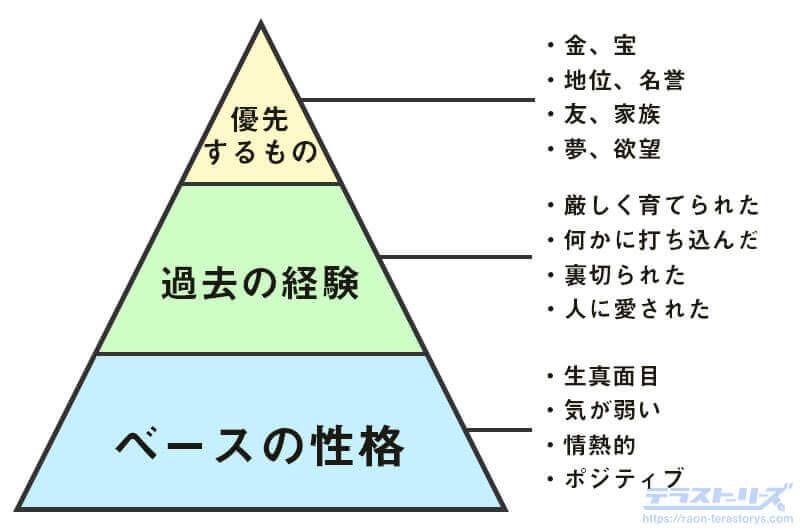 キャラクターの性格の作り方パターン
