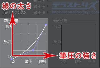 筆圧グラフの解説