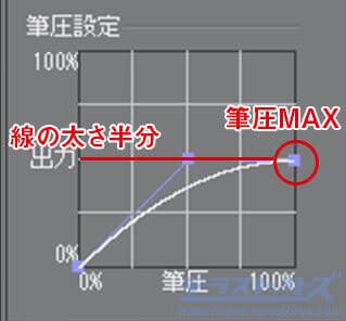 筆圧グラフの解説2