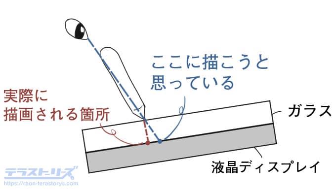 液タブの視差図解
