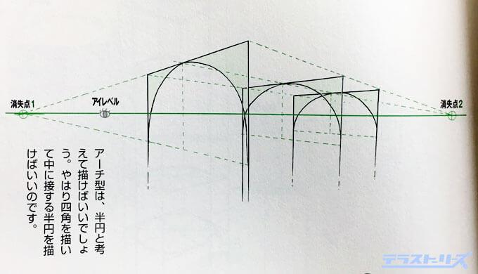 背景の円形の描き方