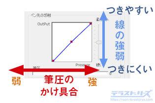 xp-penの筆圧設定の軸